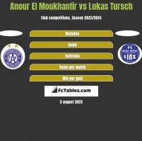 Anour El Moukhantir vs Lukas Tursch h2h player stats