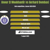 Anour El Moukhantir vs Gerhard Dombaxi h2h player stats