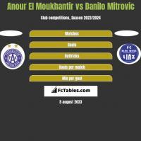 Anour El Moukhantir vs Danilo Mitrovic h2h player stats