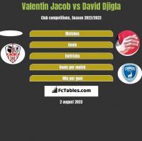 Valentin Jacob vs David Djigla h2h player stats