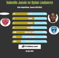 Valentin Jacob vs Dylan Louiserre h2h player stats