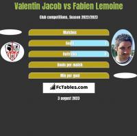 Valentin Jacob vs Fabien Lemoine h2h player stats
