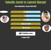Valentin Jacob vs Laurent Abergel h2h player stats