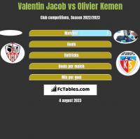Valentin Jacob vs Olivier Kemen h2h player stats