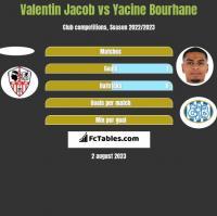 Valentin Jacob vs Yacine Bourhane h2h player stats