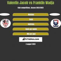Valentin Jacob vs Franklin Wadja h2h player stats