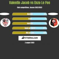 Valentin Jacob vs Enzo Le Fee h2h player stats