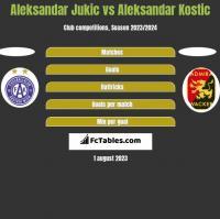 Aleksandar Jukic vs Aleksandar Kostic h2h player stats