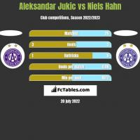 Aleksandar Jukic vs Niels Hahn h2h player stats