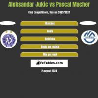 Aleksandar Jukic vs Pascal Macher h2h player stats