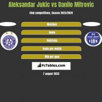 Aleksandar Jukic vs Danilo Mitrovic h2h player stats