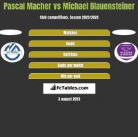 Pascal Macher vs Michael Blauensteiner h2h player stats