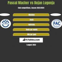 Pascal Macher vs Bojan Lugonja h2h player stats