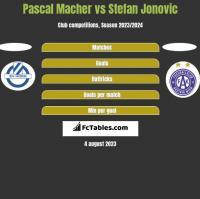 Pascal Macher vs Stefan Jonovic h2h player stats