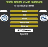 Pascal Macher vs Jan Gassmann h2h player stats