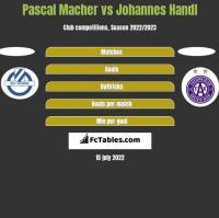 Pascal Macher vs Johannes Handl h2h player stats