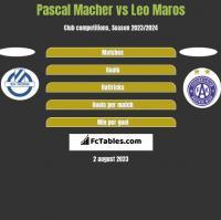Pascal Macher vs Leo Maros h2h player stats