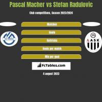 Pascal Macher vs Stefan Radulovic h2h player stats