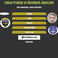 Lukas Prokop vs Bernhard Janeczek h2h player stats