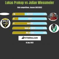 Lukas Prokop vs Julian Wiessmeier h2h player stats