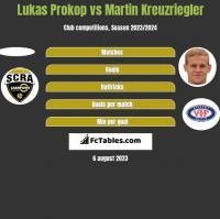 Lukas Prokop vs Martin Kreuzriegler h2h player stats