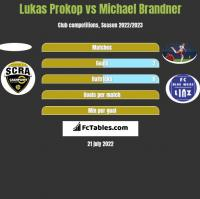 Lukas Prokop vs Michael Brandner h2h player stats