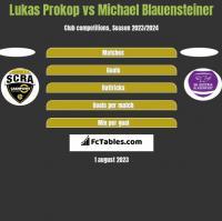 Lukas Prokop vs Michael Blauensteiner h2h player stats