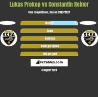 Lukas Prokop vs Constantin Reiner h2h player stats