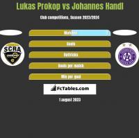 Lukas Prokop vs Johannes Handl h2h player stats