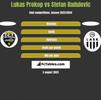 Lukas Prokop vs Stefan Radulovic h2h player stats