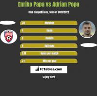 Enriko Papa vs Adrian Popa h2h player stats