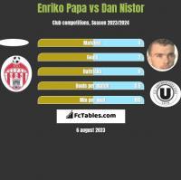 Enriko Papa vs Dan Nistor h2h player stats