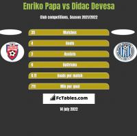 Enriko Papa vs Didac Devesa h2h player stats