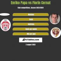 Enriko Papa vs Florin Cernat h2h player stats