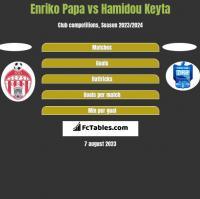 Enriko Papa vs Hamidou Keyta h2h player stats