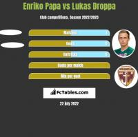 Enriko Papa vs Lukas Droppa h2h player stats
