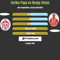 Enriko Papa vs Reagy Ofosu h2h player stats