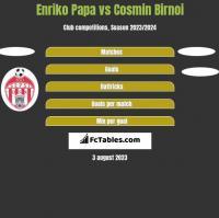 Enriko Papa vs Cosmin Birnoi h2h player stats