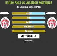 Enriko Papa vs Jonathan Rodriguez h2h player stats