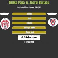 Enriko Papa vs Andrei Burlacu h2h player stats