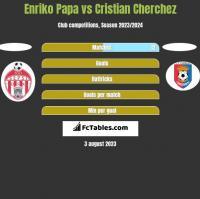 Enriko Papa vs Cristian Cherchez h2h player stats