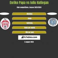 Enriko Papa vs Iuliu Hatiegan h2h player stats