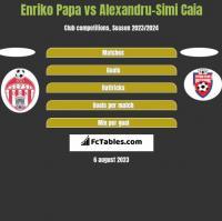 Enriko Papa vs Alexandru-Simi Caia h2h player stats