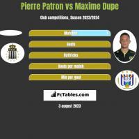 Pierre Patron vs Maxime Dupe h2h player stats