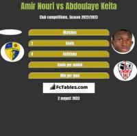 Amir Nouri vs Abdoulaye Keita h2h player stats