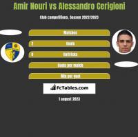 Amir Nouri vs Alessandro Cerigioni h2h player stats