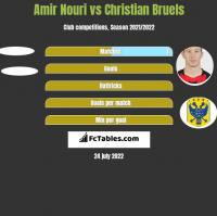 Amir Nouri vs Christian Bruels h2h player stats