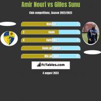 Amir Nouri vs Gilles Sunu h2h player stats