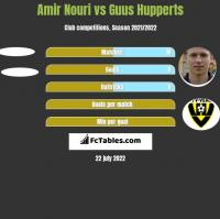 Amir Nouri vs Guus Hupperts h2h player stats