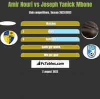Amir Nouri vs Joseph Yanick Mbone h2h player stats